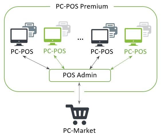 System kasowy POS Premium